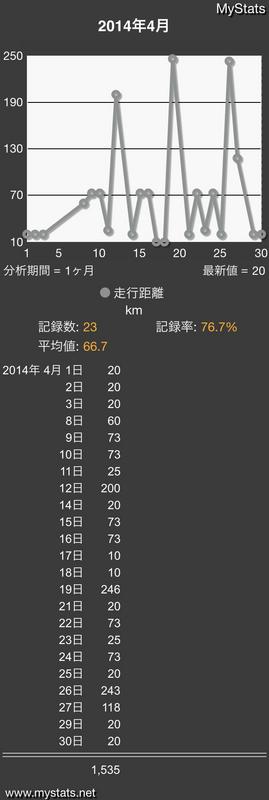 MyStats_Line_5_2014_04.png