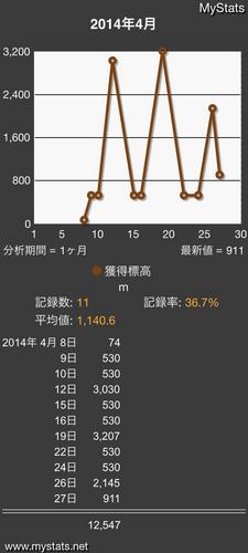MyStats_Line_2_2014_04.png